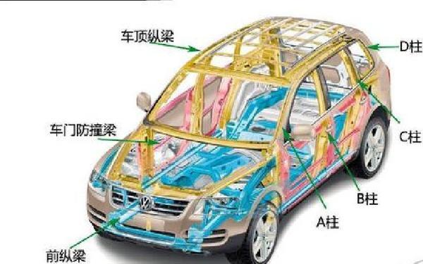 非承载式车身有根大梁贯穿整个车身结构,底盘的强度较高,抗颠簸性能好。就算车的四个车轮受力不均匀,也是由车架承受,不会传递到车身,所以车身不容易扭曲变形。这种结构的最大优点就是车身的抗扭刚性较强,在走颠簸路面时更平稳一些。 随着时代的发展,非承载式车身的缺点暴露出来,其中之一是重量大,用的钢材多,成本相对较高。另外,非承载式车身整辆车看上去非常高大,可是坐进去感觉却没有想象中那么大,因为地板也很高,所以空间相对较小,影响乘坐的舒适性。