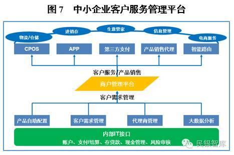 研究|商业银行公司金融的数字化转型路径探析