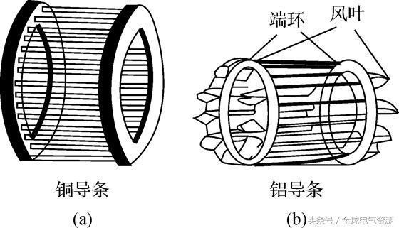 异步电动机的工作原理与结构