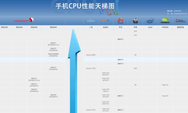 处理器排名_处理器排名2021天梯图