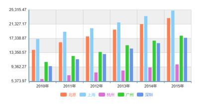 深圳gdp三产_2017年前三个季度深圳数据曝光,1.54万个亿GDP超过400万平住房销售