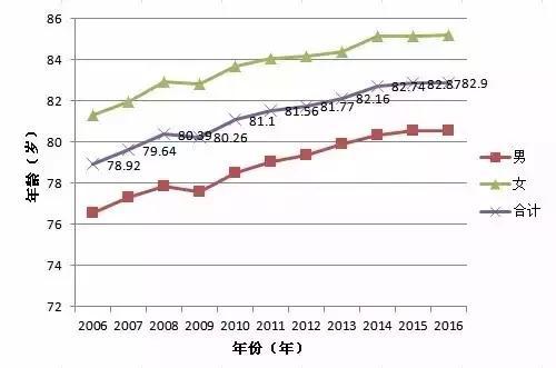 各省市人均寿命_中国人均寿命变化图
